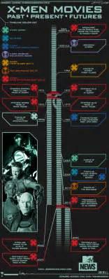 Timeline x men movies wiki fandom powered by wikia