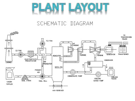 thermal power plant layout and operation ppt thermal power plant diagram ppt wiring diagram with