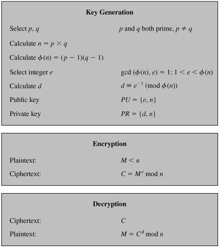 rsa section section 9 2 the rsa algorithm cryptography and network