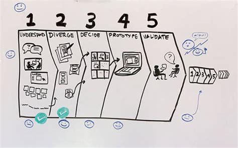 design google ventures wamda