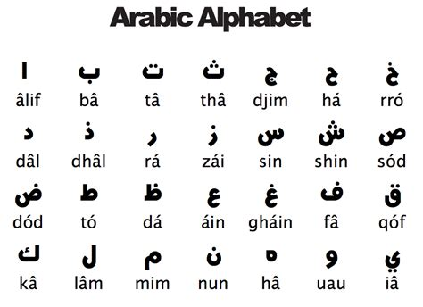 Letter In Arabic arabic alphabet sheets to learn activity shelter