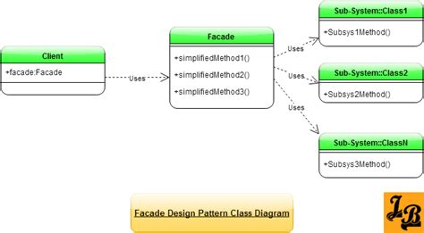 service layer pattern exle java facade design pattern in java