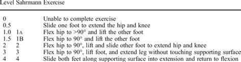 sahrmann lower abdominal exercise progression table