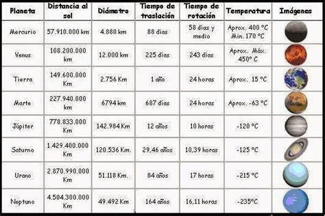 tabla de los planetas conocimiento del medio 5 7 octubre 2014