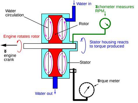 dc generators  types  dc generators