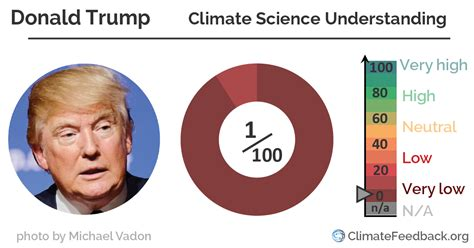 donald trump on climate change analysis of donald trump s climate statements climate
