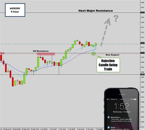swing trade aud200 bullish swing trade 4 hour rejection candle
