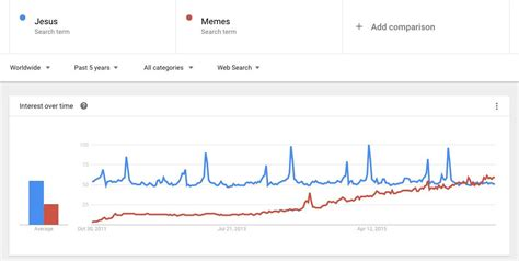 google trends search comparison jesus  memes memes