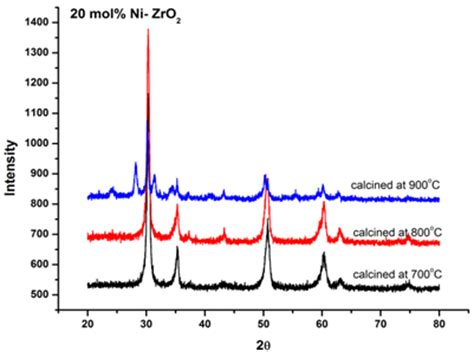 xrd pattern of monoclinic zro2 nickel stabilized zirconia for sofcs synthesis and