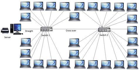 cara membuat jaringan lan topologi star cara membuat koneksi lan dan sharing printer maufad