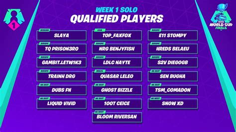 qualified   fortnite world cup current players
