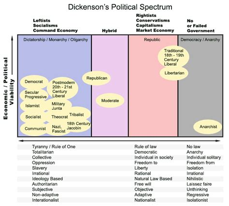 political spectrum diagram the political spectrum