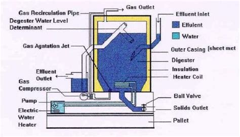biogas digester basic anaerobic digester pdf biogas