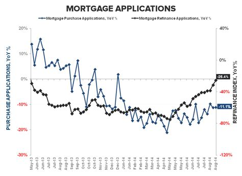 Mba Mortgage Applications Survey by Hedgeye Demand Anemia Persists