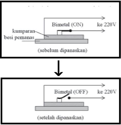 diagram setrika listrik choice image how to guide and