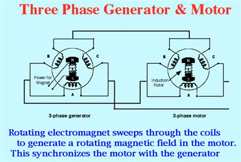 induction motor wiring diagram three phase get free