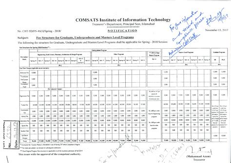 Comsats Mba Fee Structure by Cui Sahiwal