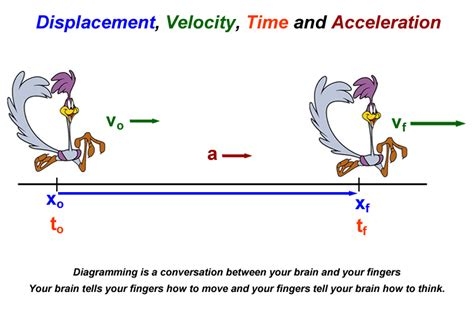 Two Dimensional Motion And Vectors Worksheet Answers by Physics Science With Burmaster