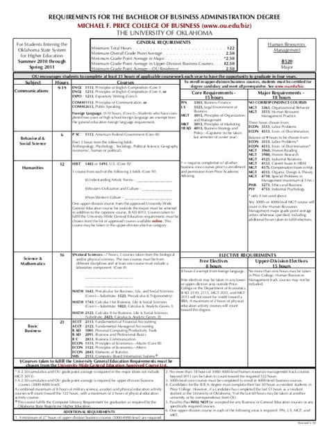 Mba Degree Requirements by Human Resources Management Degree Sheet