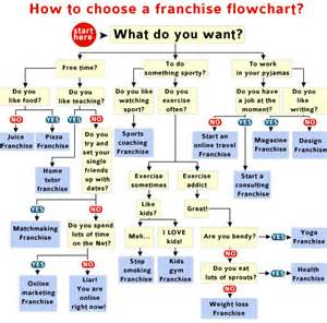 Choosing a franchise flowchart franchisedirect co za