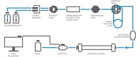 high performance liquid chromatography diagram ultra high performance liquid chromatography diagram