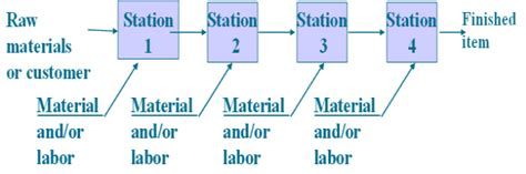 process choice and production layout