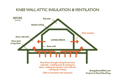 Dormer Floor Plans by How To Insulate And Ventilate Knee Wall Attics Energy