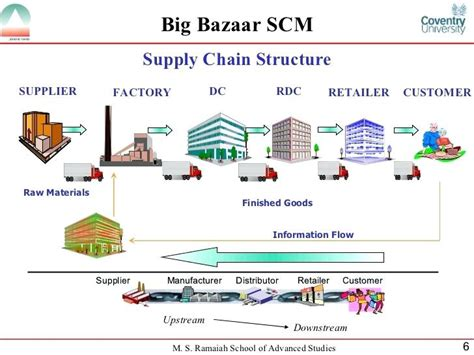 flowchart of supply chain management supply chain flowchart create a flowchart