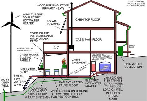 sustainable floor plans aquaponic how to