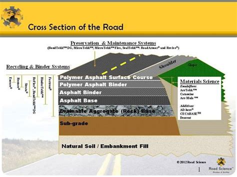 Section Aid by Helpful Road Cross Section Information Engineering Feed