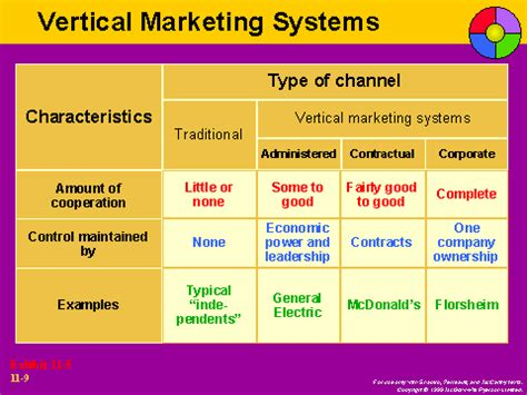 Vertical Marketing System Mba by Vertical Marketing Systems