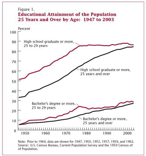 Average Age Of Mba Graduates Uk by Why The Education Gap The Baseline Scenario