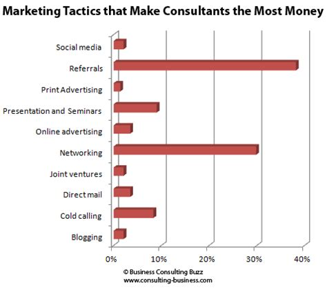 How Much Do Mba Consultants Make by Amount Consultants Spend On Marketing Most Effective
