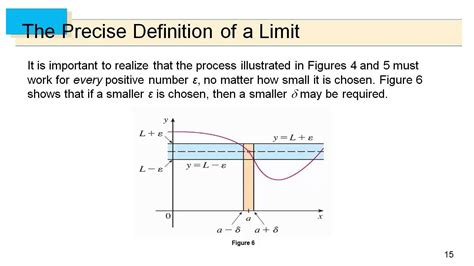 Definition Of A by Calculus Precise Definition Of A Limit