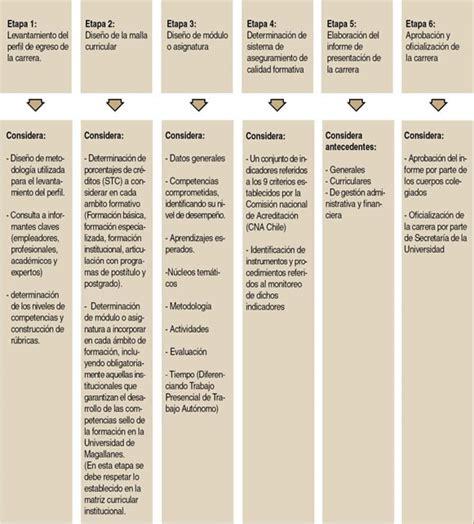 Modelo De Planificacion Curricular De direcci 243 n de docencia vrac