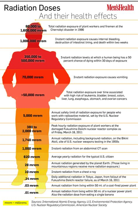 Is It Possible To Detox From Radiation Exposure by Radiation Doses And Their Health Effects Visual Ly