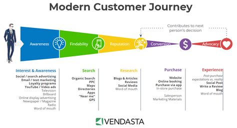 2018 Consumer Mba Associate Brand Manager by Todays Modern Customer Decision Journey Blse
