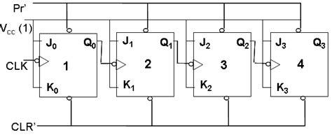 bit pattern meaning in urdu what is ripple counter in digital electronics best