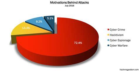 attack statistics july 2016 cyber attacks statistics hackmageddon