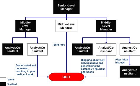 flowchart of a company for what it s worth the common corporate parasite