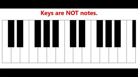 keyboard layout notes piano keyboard layout www imgkid com the image kid has it