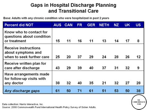 discharge planning from hospital to home discharge plan form sle images frompo