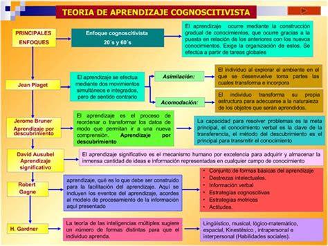 imagenes mentales piaget pdf cuadros comparativos sobre las teor 237 as del aprendizaje