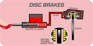 How Car Brake Systems Work How Brakes Work Disc And Drum Brake Systems Your Brakes