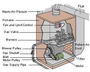 modine heater fan not coming on furnace not working s board