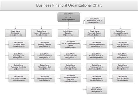 Organizational Flow Chart Software Organizational Flow Chart Template