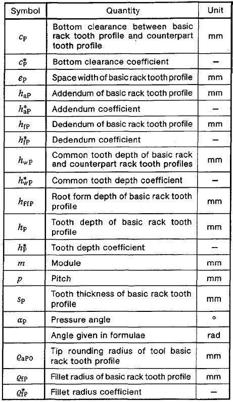 Basic Rack Tooth Gear Profiles DIN 867 | Engineers Edge