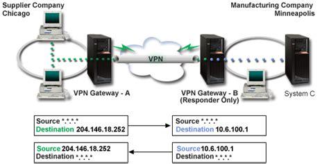 ip vpn network diagram scenario using network address translation for vpn