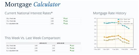 house loan mortgage calculator mortgage rates continue to fall williamson source