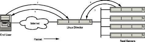 nat tutorial linux linux virtual server tutorial